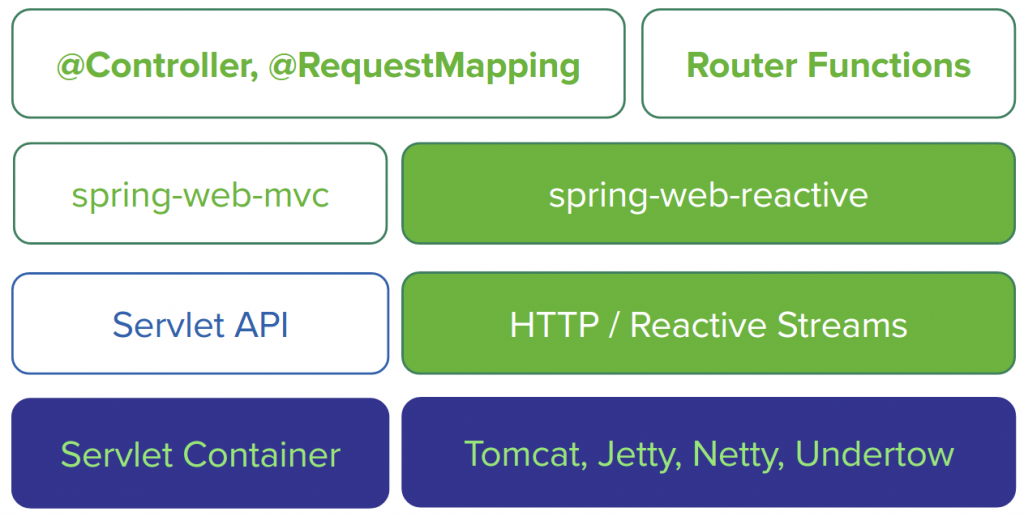 Spring webflux reactive web application stack overview